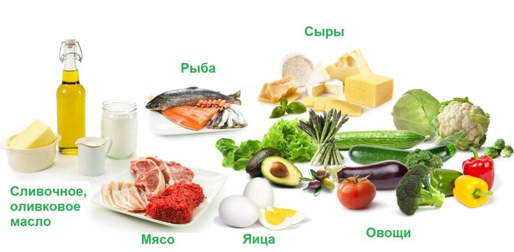 Основные продукты кето-диеты