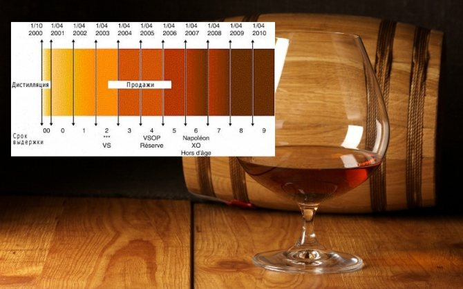 Класифікація коньяку за кольором напою