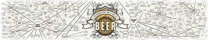 Класифікація сортів пива