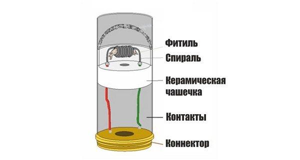 конструкція атомайзера