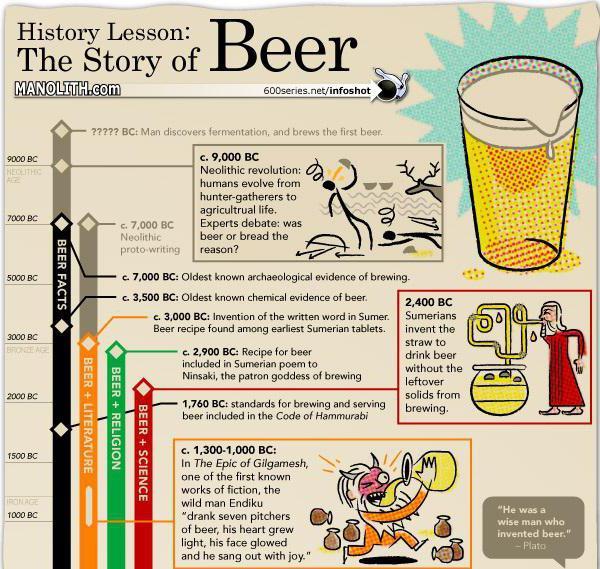 хто перший придумав пиво