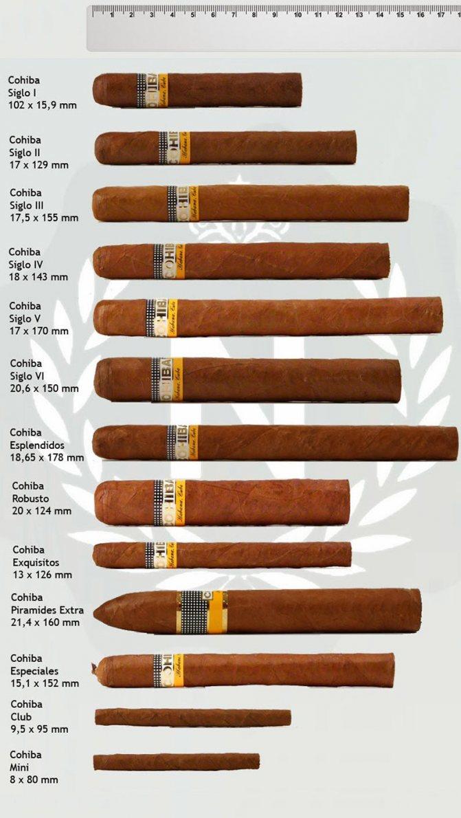 Кубинські сигари Cohiba (Коіба)