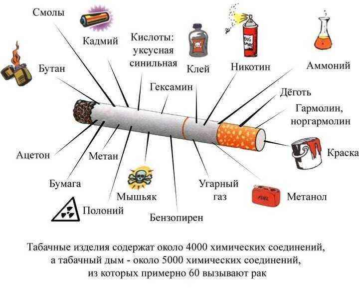 чи можна курити при ангіні гнійної