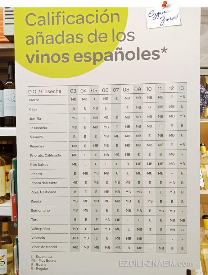 На фото: таблиця врожаїв вин в іспанському супермаркеті