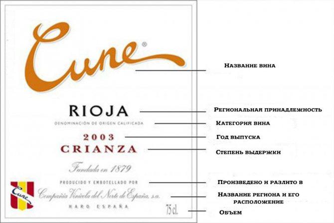 Написи на етікетці вина