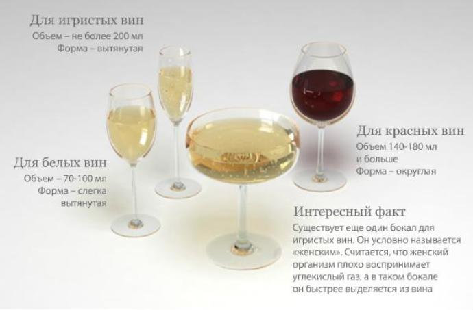 Огляд посуду для алкоголю