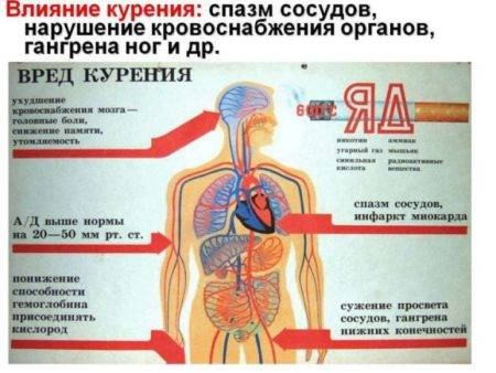 После куріння болить серце