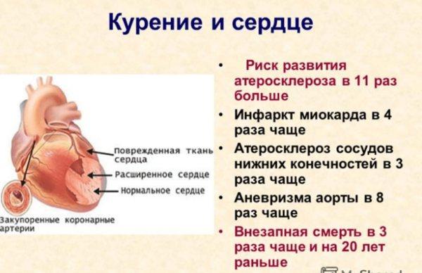 Після куріння болить серце