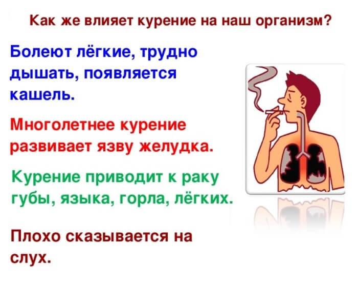 Наслідки куріння сигарет