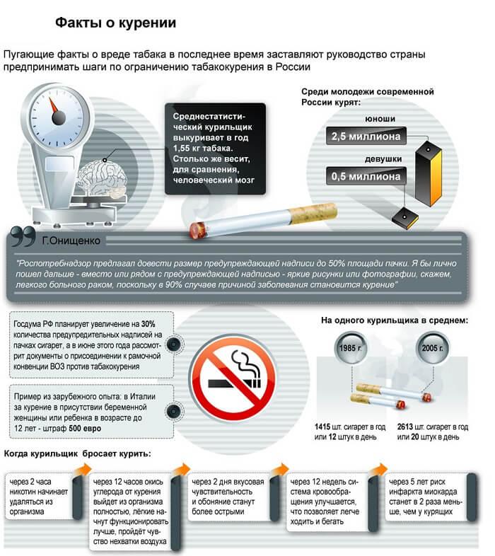 Страхітливі факти куріння