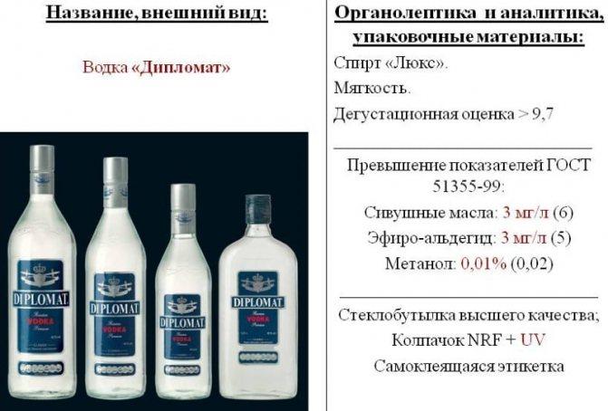Рейтинг якісної горілки России