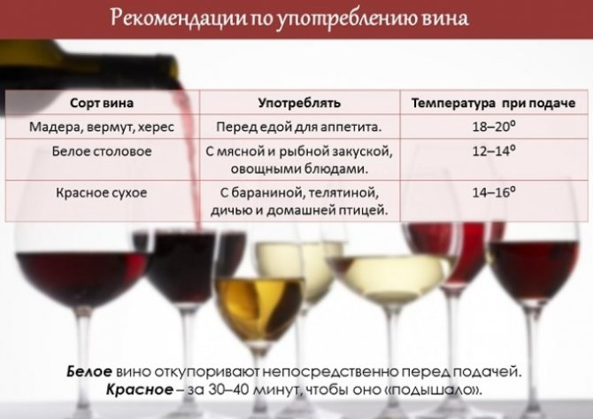 Рекомендації по вживанню вина
