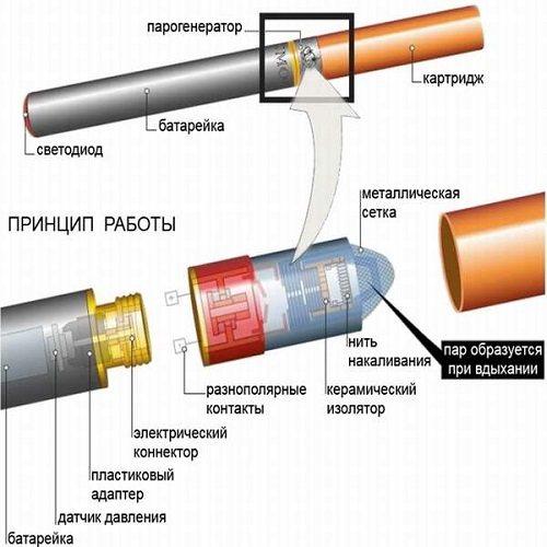 Схема роботи сигарети