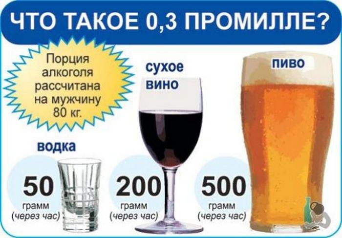 скільки проміле в пляшці пива
