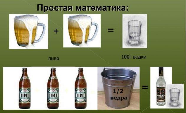 Скільки горілки в 1 літрі пива