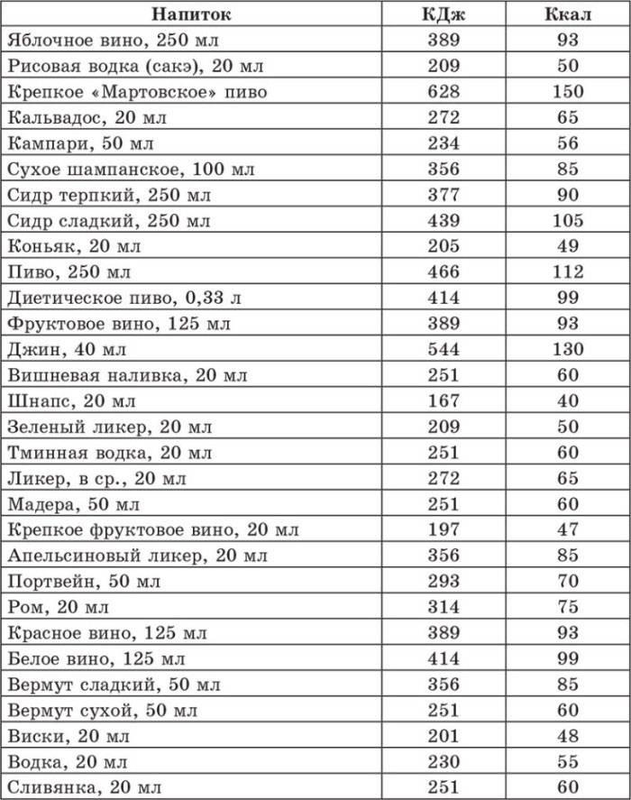 Таблиця алкоголю