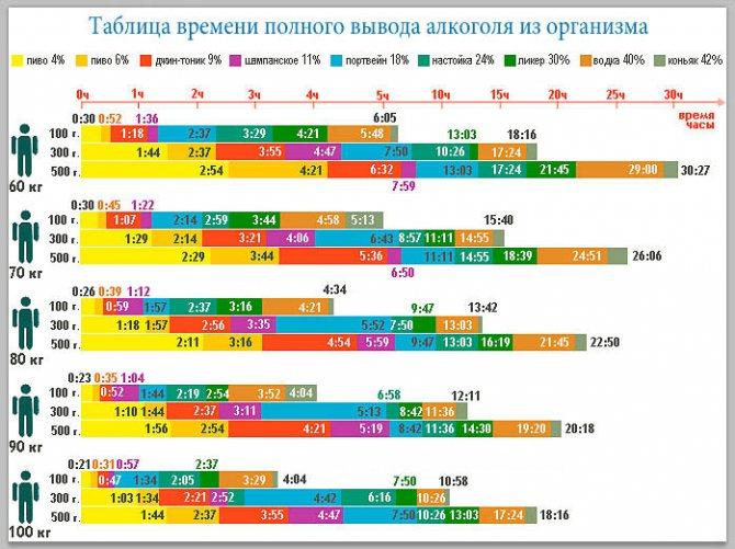 Таблиця повного виходу міцних напоїв