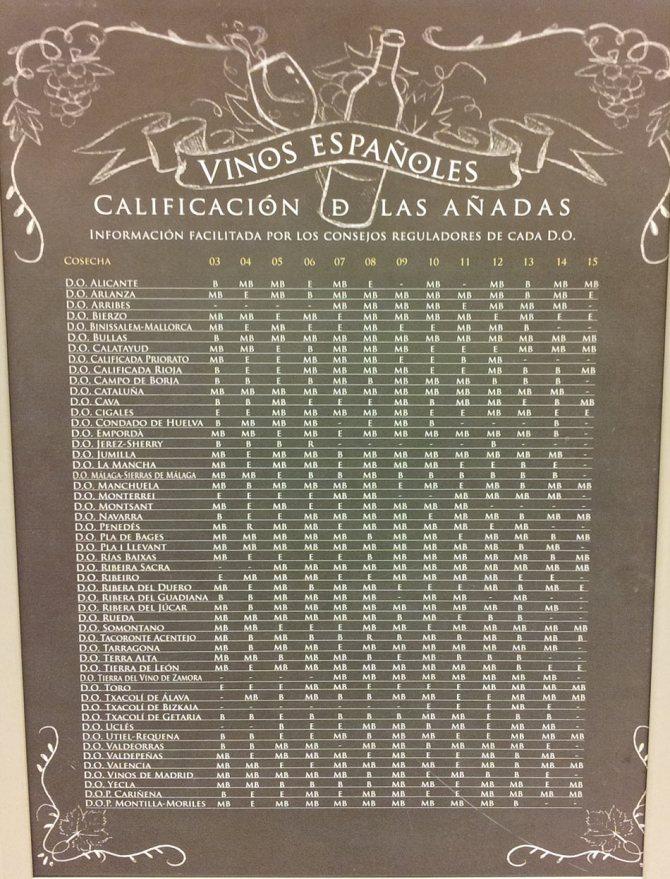 'Таблиця врожаїв вин в супермаркеті