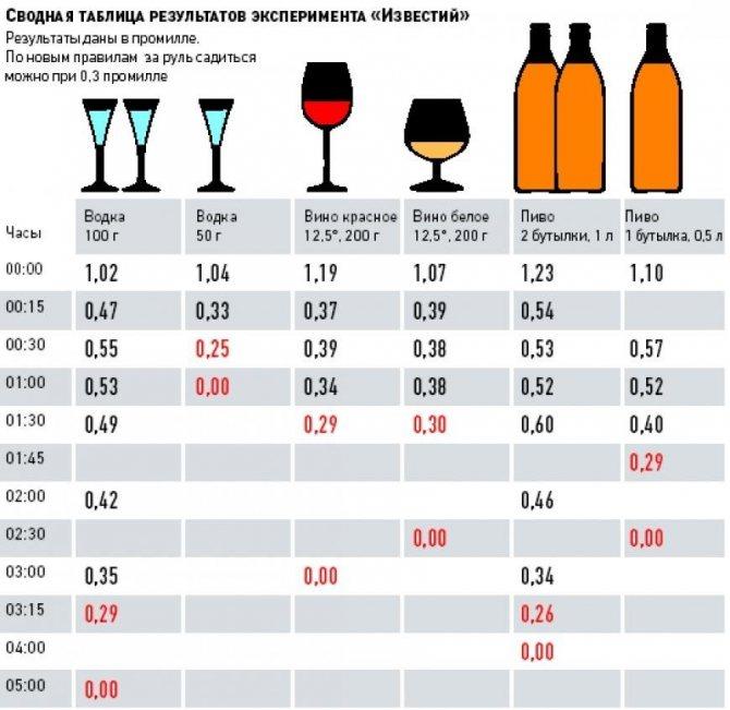 Таблиця виходу різних напоїв