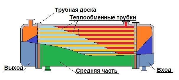 теплообмінник