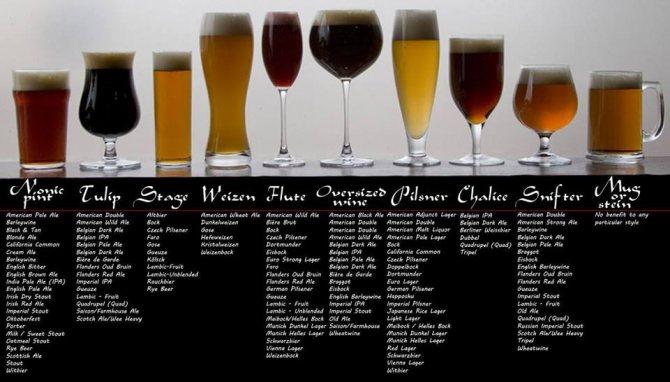 види келіхів для пива