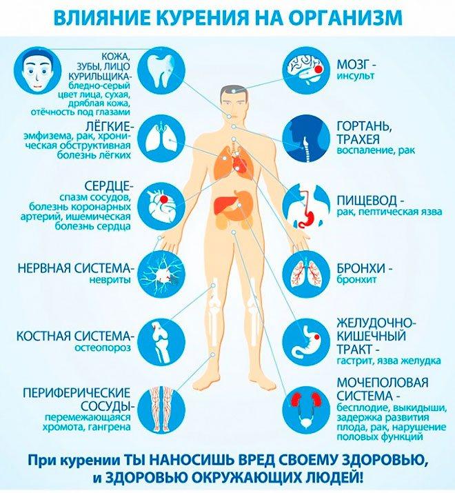 Вплив куріння на організм