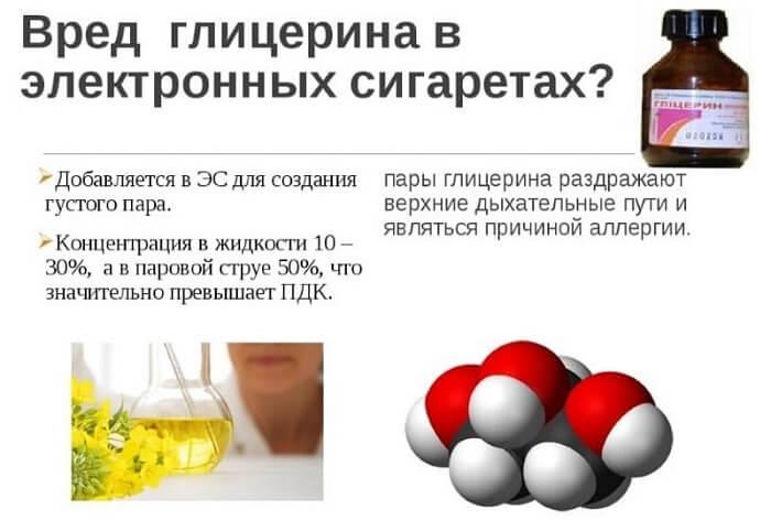 Шкода гліцерину для організму