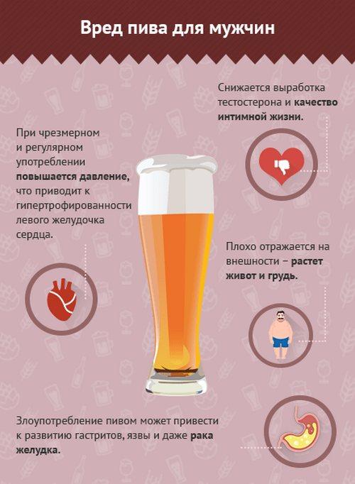 Шкода пива для чоловіків