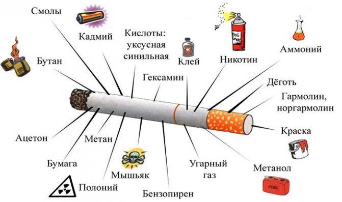 Шкідливі Речовини в складі сигарет