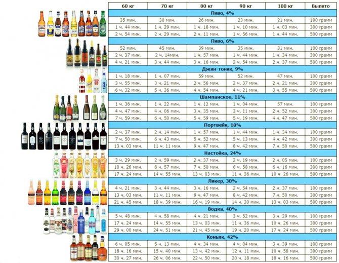 Час Виведення алкоголю