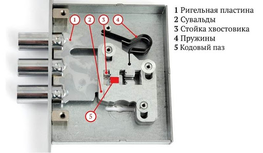 Устройство замка металлической двери